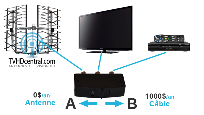 R ception du signal hd avec une antenne tv for Antenne cellulaire maison