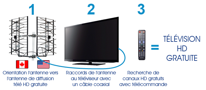 r ception du signal hd avec une antenne tv. Black Bedroom Furniture Sets. Home Design Ideas