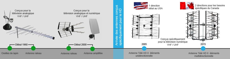 R ception du signal hd avec une antenne tv for Fabriquer une antenne tv interieur