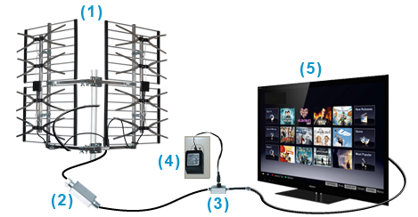 Schema antenne tv for Antenne tv interieur